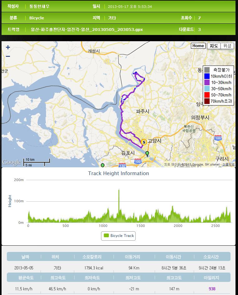 [2013.05.05] 자전거로 임진각 왕복