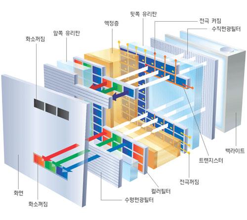 [펌] 대형TV(LCD, PDP)의 장단점 비교와 선택기준
