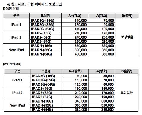 KT, 아이패드4와 미니 구입시 구형 아이패드 반납하면 할인해준다고…