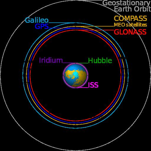 위성측위시스템 위성별 궤도/속도 도표