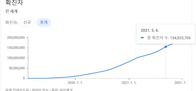 코로나 확진자 세계 인구의 2%를 넘어서~~
